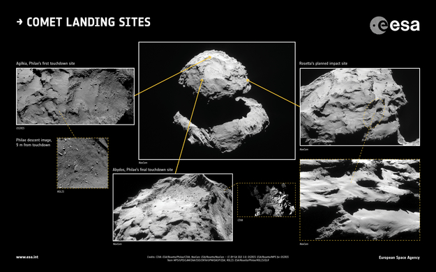 Landing sites of Rosetta and Philae on comet 67P/Churyumov-Gerasimenko; Credit: CIVA: ESA/Rosetta/Philae/CIVA; NAVCAM: ESA/Rosetta/NAVCAM – CC BY-SA IGO 3.0; OSIRIS: ESA/Rosetta/MPS for OSIRIS Team MPS/UPD/LAM/IAA/SSO/INTA/UPM/DASP/IDA; ROLIS: ESA/Rosetta/Philae/ROLIS/DLR