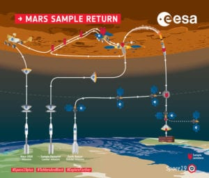 Mars Sample Return Infographic
