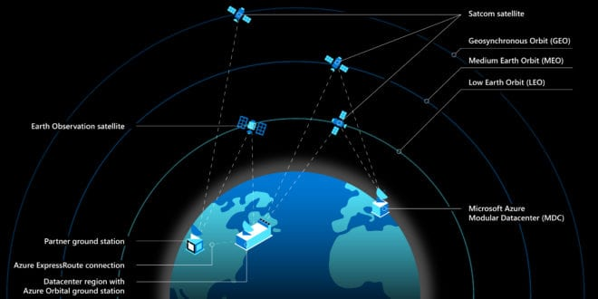 Microsoft partners with Starlink for its Azure Space cloud